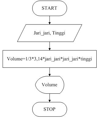 Jendela Dunia Algoritma Dan Flowchart Menghitung Volume Kerucut