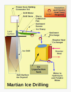 Habitat Ice Drilling Process Diagram