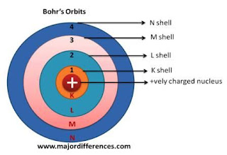 Bohr's Orbit