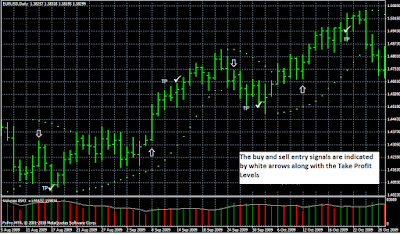 Trading strategy based on the Parabolic SAR based and volume
