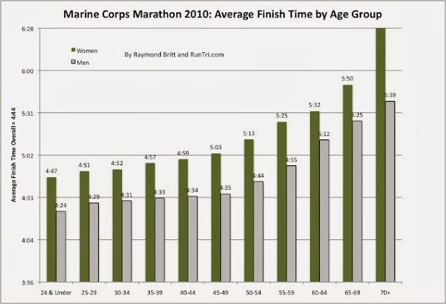 Average 10k Time >> Runtri Marine Corps Marathon Advice Analysis Pace Charts