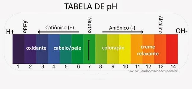pH do cabelo