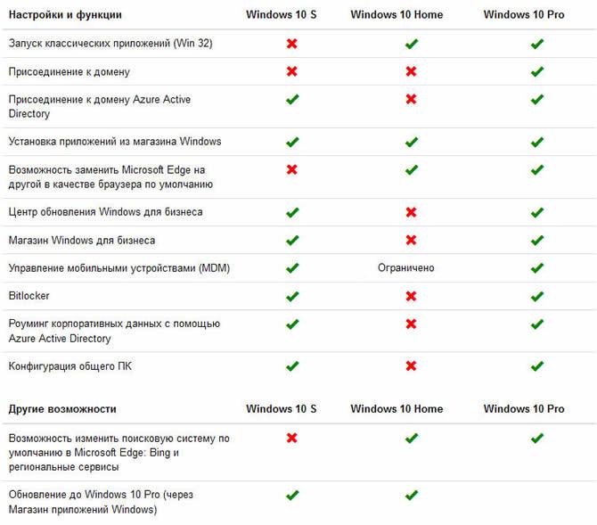 Сравнительная таблица отличий Windows 10 S от остальных редакций
