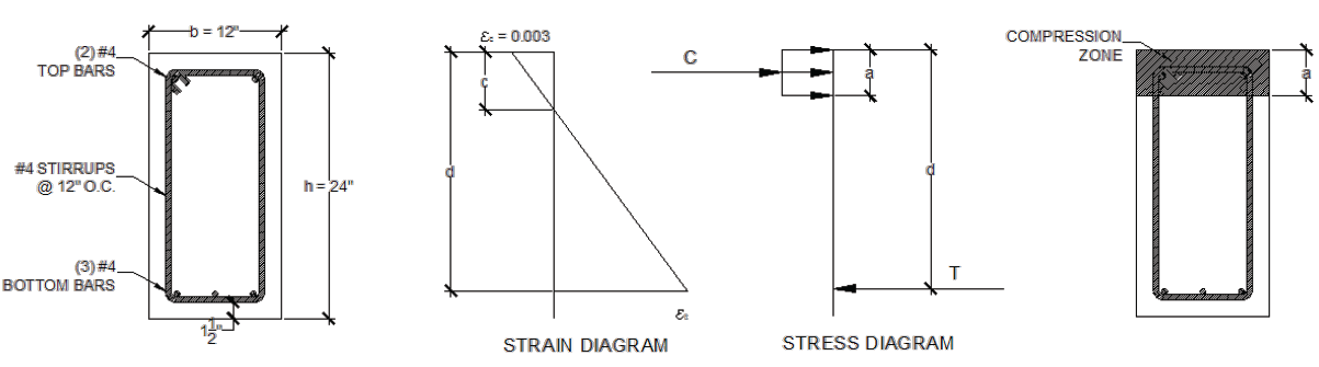 Design of Reinforced Concrete Beam with Minimum Steel as