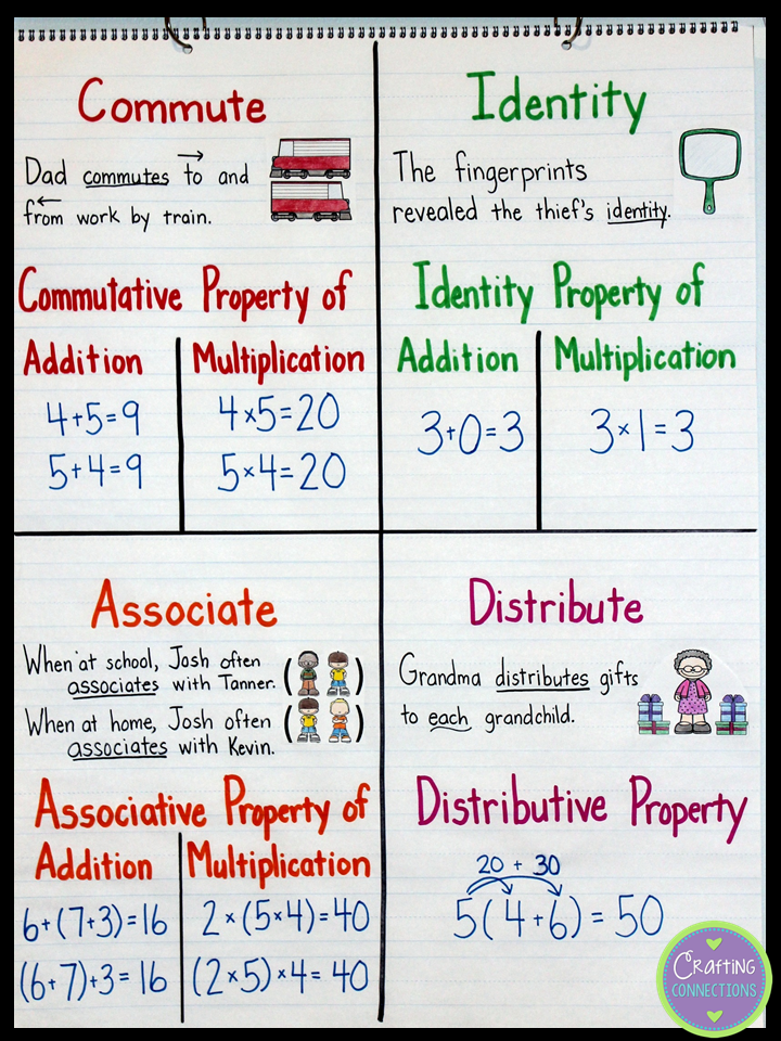 Write a definition for the associative property of multiplication