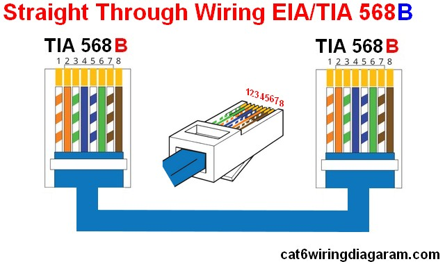 CAT6%2BWiring%2BDiagram%2Bstraight%2Bthrough%2Bcable%2Brj45%2BethernetTIA%2B568B rj45 ethernet wiring diagram color code cat5 cat6 wiring diagram cat 6 rj45 wiring diagram at fashall.co