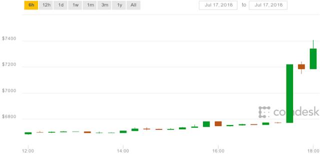 Prediksi harga bitcoin agustus 2018