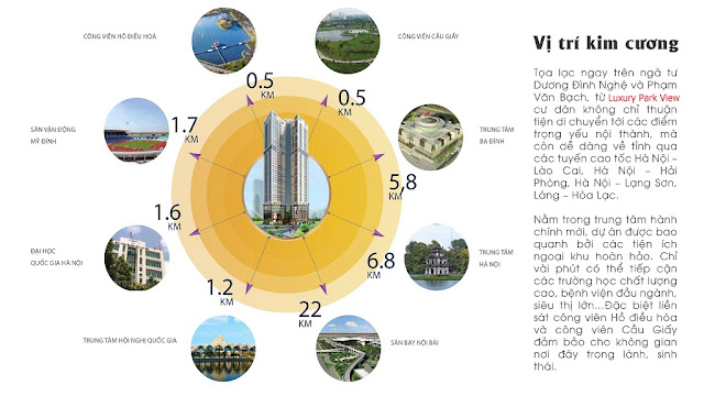 Vị trí liên kết dự án Luxury Park View