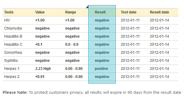 Std Test Results How Long Signs Of Chlamydia