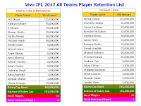 Vivo IPL 2017 All Teams Player Retention List,IPL 10 2017 Player Retention List (All teams),Player Retention List ipl 2017,all team reserved players list,all teams sold players list,team squad,RISING PUNE SUPERGIANTS,GUJARAT LIONS,KOLKATA KNIGHT RIDERS,MUMBAI INDIANS,ROYAL CHALLENGERS BANGALORE,SUNRISERS HYDERABAD,already sold,highest player rate,ipl 2017 all player rates,highest sold player,lowest sold,player list,retention players IPL 10 2017 Player Retention List (All teams)  Click here for more detail...  RISING PUNE SUPERGIANTS Player Name Bid Amount M S Dhoni 125,000,000 Ajinkya Rahane 95,000,000 R Ashwin 75,000,000 Steven  Smith 55,000,000 Faf Du Plessis 40,000,000 Mitchell Marsh 48,000,000 Ashok Dinda 5,000,000 Ankush Bains 1,000,000 Rajat  Bhatia 6,000,000 Ankit Sharma 1,000,000 Ishwar Pandey 2,000,000 Adam Zampa 3,000,000 Jaskaran Singh 1,000,000 Baba Aparajith 1,000,000 Deepak Chahar 1,000,000 Usman Khwaja 10,000,000 Salary Cap Spent 469,000,000 Balance of Salary Cap 191,000,000 No of Players 16 No of Overseas Players 5  GUJARAT LIONS Player Name Bid Amount Suresh Raina 125,000,000 Ravindra Jadeja 95,000,000 James Faulkner 75,000,000 Brendon McCullum 55,000,000 Dwayne Bravo 40,000,000 Aaron Finch 10,000,000 Dwayne Smith 23,000,000 Dinesh Karthik 23,000,000 Dhawal Kulkarni 20,000,000 Praveen Kumar 35,000,000 Andrew  Tye 5,000,000 Ishan Kishan 3,500,000 Pradeep Sangwan 2,000,000 Shivil Kaushik 1,000,000 Shadab Jakati 2,000,000 Jaydev Shah 2,000,000 Salary Cap Spent 516,500,000 Balance of Salary Cap 143,500,000 No of Players 16 No of Overseas Players 6  KINGS XI PUNJAB Player Name Bid Amount David Miller 125,000,000 Manan Vohra 40,000,000 Akshar Rajesh Patel 7,500,000 Glenn Maxwell 60,000,000 Gurkeerat Mann Singh 13,000,000 Anureet Singh 2,000,000 Sandeep Sharma 8,500,000 Shardul Narendra Thakur 2,000,000 Shaun Marsh 22,000,000 Wriddhiman Saha 22,000,000 Murali Vijay 30,000,000 Nikhil Shankar Naik 3,000,000 Mohit Sharma 65,000,000 Marcus Stoinis 5,500,000 K.C. Cariappa 8,000,000 Armaan Jaffer 1,000,000 Pardeep Sahu 1,000,000 Swapnil Singh 1,000,000 Hashim Amla 10,000,000 Salary Cap Spent 426,500,000 Balance of Salary Cap 233,500,000 No of Players 19 No of Overseas Players 5  KOLKATA KNIGHT RIDERS Player Name Bid Amount Gautam Gambhir 125,000,000 Sunil Narine 95,000,000 Andre Russell 6,000,000 Kuldeep Singh Yadav 4,000,000 Manish Pandey 17,000,000 Suryakumar Yadav 7,000,000 Piyush Chawla 42,500,000 Robin Uthappa 50,000,000 Shakib Al Hasan 28,000,000 Chris Lynn 13,000,000 Umesh Yadav 26,000,000 Yusuf Pathan 32,500,000 Sheldon Jackson 1,500,000 Ankit Singh  Rajpoot 15,000,000 Salary Cap Spent 462,500,000 Balance of Salary Cap 197,500,000 No of Players 14 No of Overseas Players 4  MUMBAI INDIANS Player Name Bid Amount Rohit Sharma 125,000,000 Kieron Pollard 95,000,000 Lasith Malinga 75,000,000 Harbhajan Singh 55,000,000 Ambati Rayudu 40,000,000 Jasprit Bumrah 12,000,000 Shreyas Gopal 1,000,000 Lendl Simmons 5,500,000 Ranganath Vinay Kumar 29,950,000 Parthiv Patel 14,000,000 Mitchell McClenaghan 3,000,000 Nitish Rana 1,000,000 Siddhesh Dinesh Lad 1,000,000 J Suchith 1,000,000 Hardik Pandya 1,000,000 Jos Buttler 38,000,000 Tim Southee 25,000,000 Jitesh Sharma 1,000,000 Krunal Pandya 20,000,000 Deepak Punia 1,000,000 Salary Cap Spent 544,450,000 Balance of Salary Cap 115,550,000 No of Players 20 No of Overseas Players 6  DELHI DAREDEVILS Player Name Bid Amount Jean-Paul Duminy 22,000,000 Mohammad Shami 42,500,000 Quinton de Kock 35,000,000 Shahbaz Nadeem 8,500,000 Mayank Agarwal 16,000,000 Jayant Yadav 1,000,000 Amit Mishra 35,000,000 Shreyas Iyer 26,000,000 Zaheer Khan 40,000,000 Sam Billings 3,000,000 Sanju Samson 42,000,000 Christopher Morris 70,000,000 Carlos Brathwaite 42,000,000 Karun Nair 40,000,000 Rishabh Pant 19,000,000 C.V. Milind 1,000,000 Syed Khaleel Ahmed 1,000,000 Pratyush Singh 1,000,000 Salary Cap Spent 445,000,000 Balance of Salary Cap 215,000,000 No of Players 18 No of Overseas Players 5  ROYAL CHALLENGERS BANGALORE Player Name Bid Amount Virat Kohli 125,000,000 AB de Villiers 95,000,000 Chris Gayle 75,000,000 Mitchell Starc 50,000,000 Yuzvendra Singh Chahal 1,000,000 Harshal Patel 4,000,000 Mandeep Hardev Singh 8,000,000 Adam Milne 7,000,000 Sarfaraz Naushad Khan 5,000,000 Sreenath Arvind 1,000,000 Kedar Jadhav 21,750,000 Shane Watson 95,000,000 Stuart Binny 20,000,000 Samuel Badree 5,000,000 Travis Head 5,000,000 Sachin Baby 1,000,000 Iqbal Abdullah 1,000,000 KL Rahul 10,000,000 Avesh Khan 1,000,000 Tabraiz Shamsi 1,000,000 Salary Cap Spent 531,750,000 Balance of Salary Cap 128,250,000 No of Players 20 No of Overseas Players 8  SUNRISERS HYDERABAD Player Name Bid Amount Shikhar Dhawan 125,000,000 Bhuvneshwar Kumar 42,500,000 David Warner 55,000,000 Moises Henriques 10,000,000 Naman Ojha 5,000,000 Ricky Bhui 1,000,000 Kane Williamson 6,000,000 Siddarth Kaul 1,000,000 Bipul Sharma 1,000,000 Ashish Nehra 55,000,000 Yuvraj Singh 70,000,000 Ben Cutting 5,000,000 Abhimanyu Mithun 3,000,000 Mustafizur  Rahman 14,000,000 Barinder Singh Sran 12,000,000 Deepak Hooda 42,000,000 Vijay Shankar 3,500,000 Salary Cap Spent 451,000,000 Balance of Salary Cap 209,000,000 No of Players 17 No of Overseas Players 5