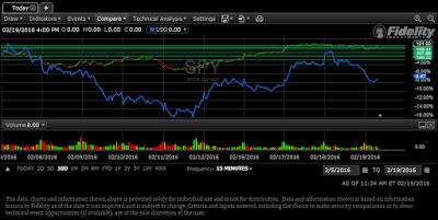 chart oil vs. stocks