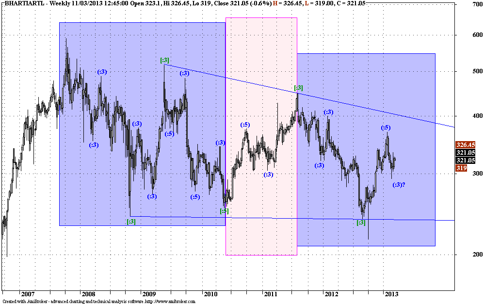 Bhartiartl - Elliott Wave Update