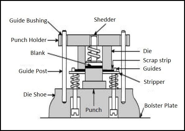Sheet Metal Die Components Mechanical Master