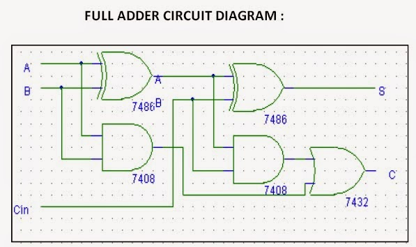 Digital Logic Design : HALF ADDER & FULL ADDER EXPERIMENT