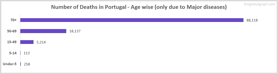Number of Deaths in Portugal - Age wise (only due to Major diseases)