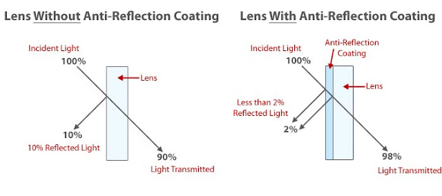 optics of ARC lens
