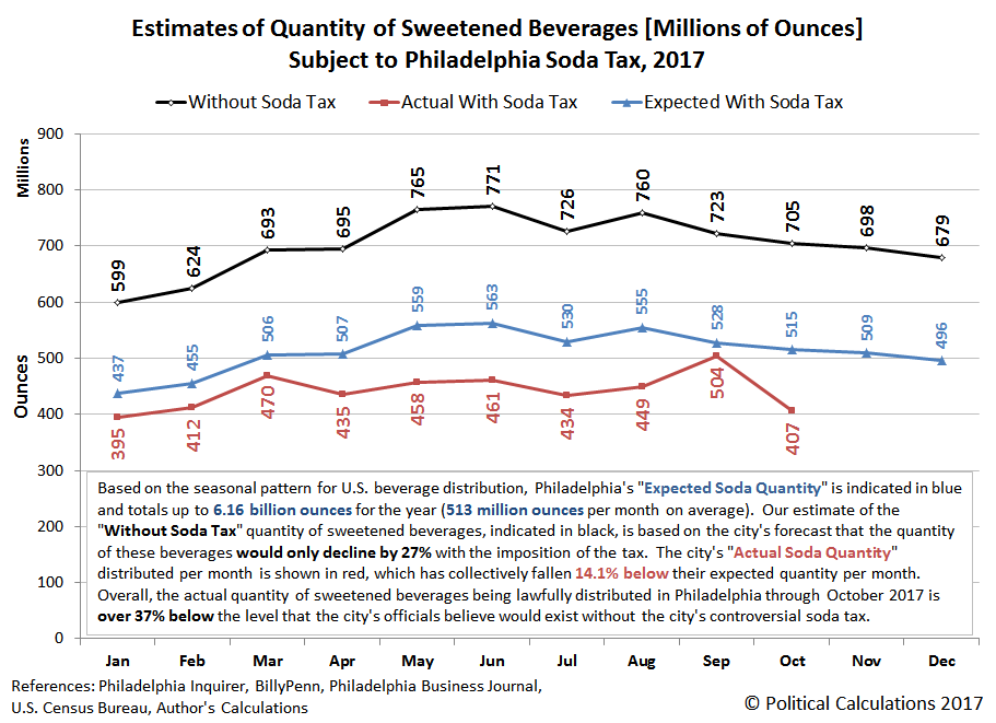 Estimates of Quantity of Sweetened Beverages [Millions of Ounces] Subject to Philadelphia Soda Tax, January 2017 to October 2017