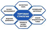 Из чего состоит Торговая Форекс Стратегия