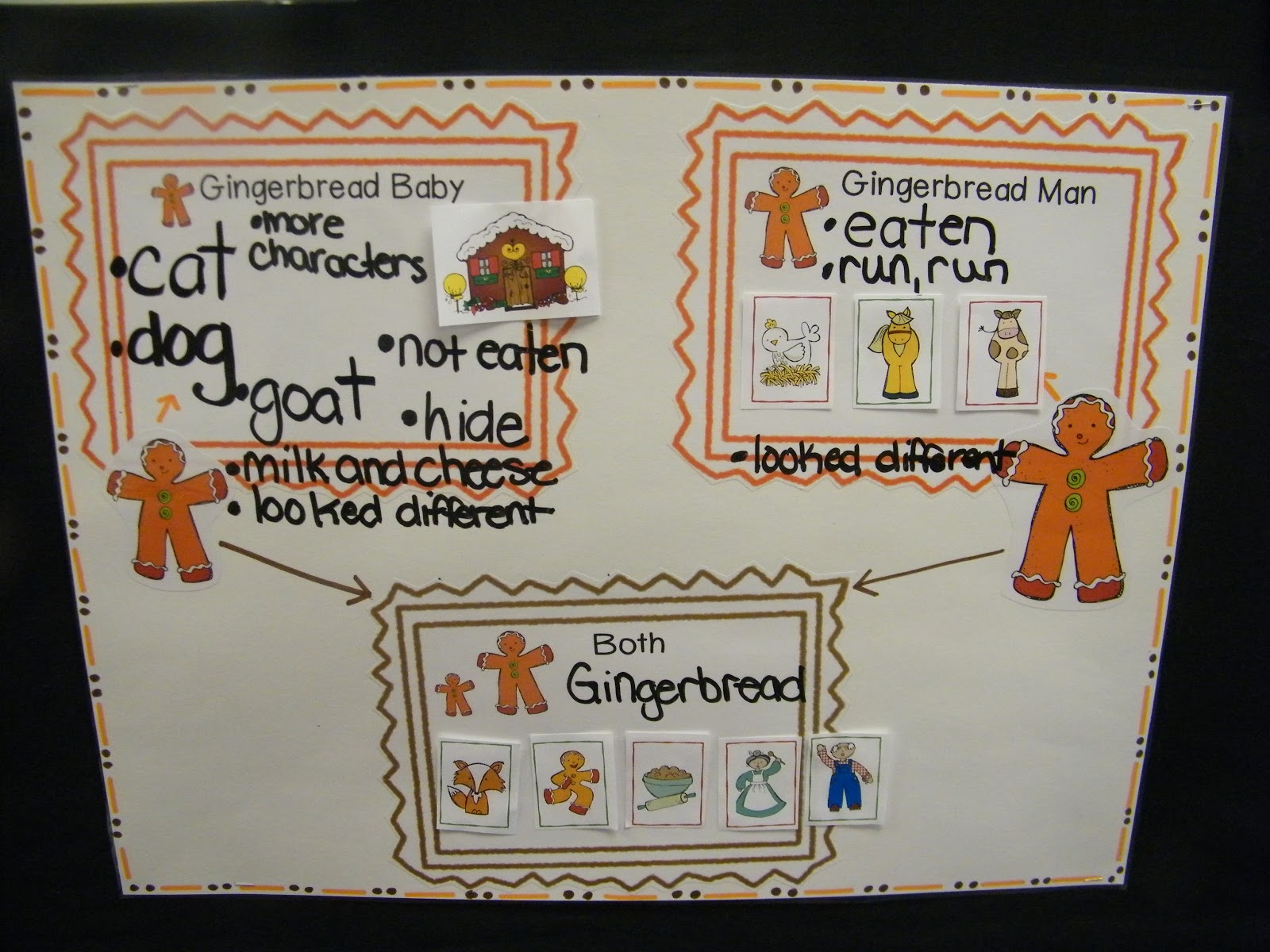 Gingerbread Venn Diagram Baja Designs Wiring Inspired By Kindergarten Unit