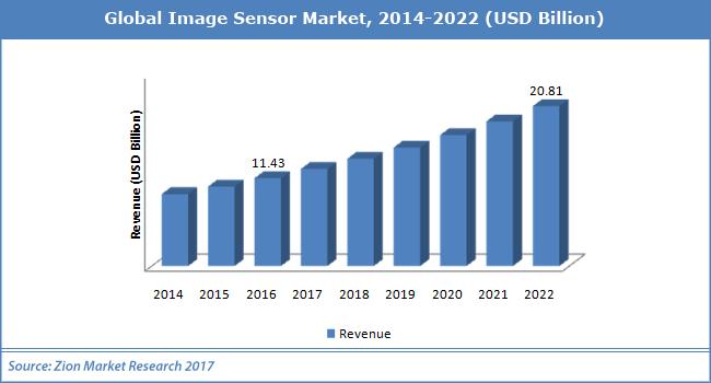 global smartphone image sensors market 2014 2018 The market for cmos image sensors in smartphones increased by 285 percent to 241 billion units in 2014 the smartphone image sensor market is 2018 broadcom.