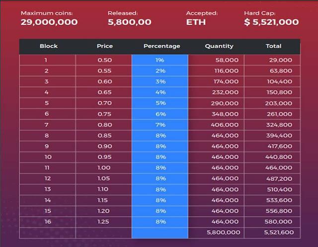Dự án đầu tư Martcoin Lending theo kiểu xổ số