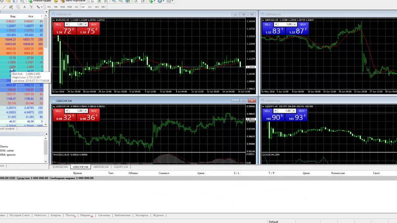 Forex форум blogspot среднесрочные трендовые торговые стратегии форекс