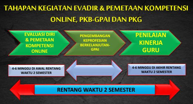 tahapan kegiatan PKB PAI 2017