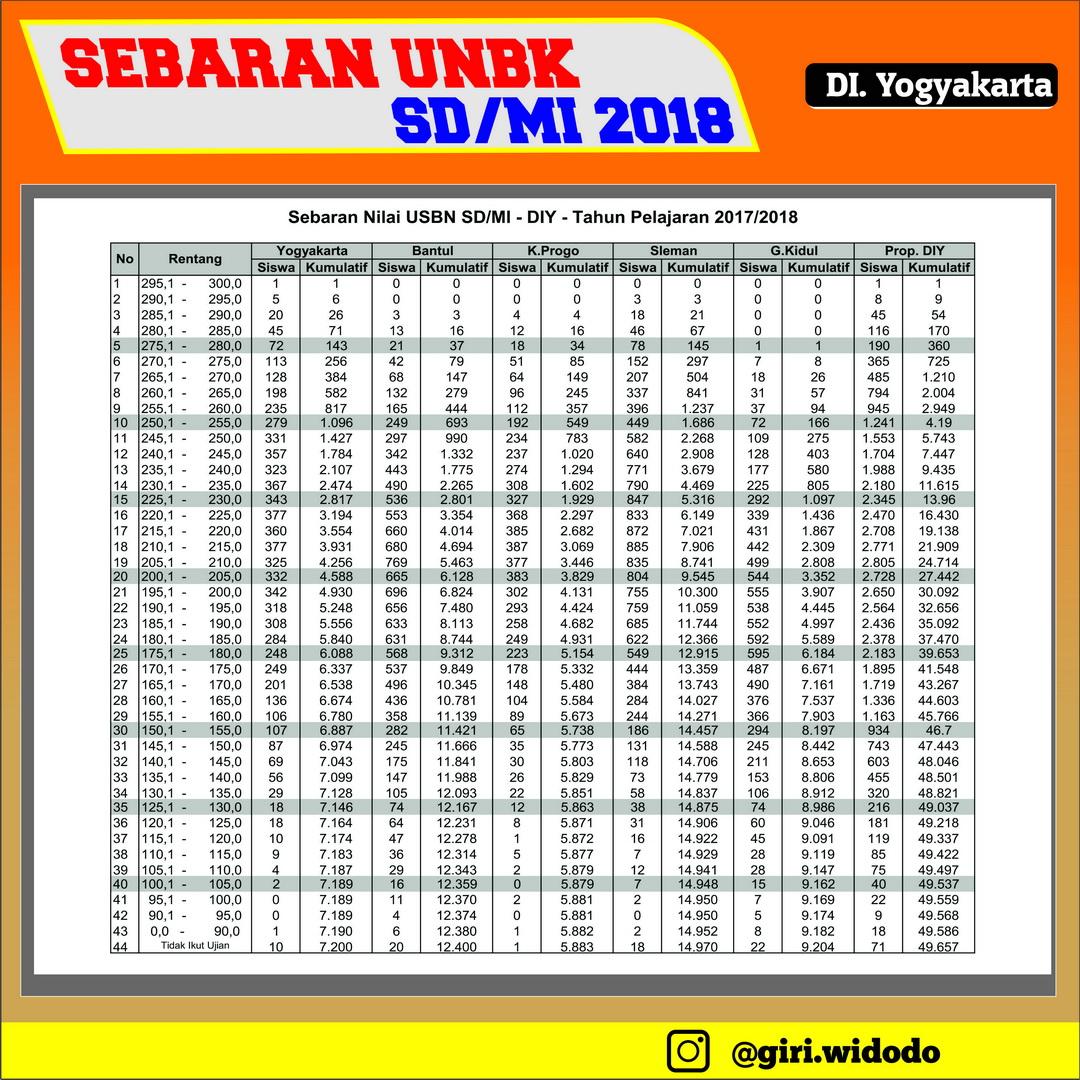 Sebaran USBN SD/MI 2018 DIY