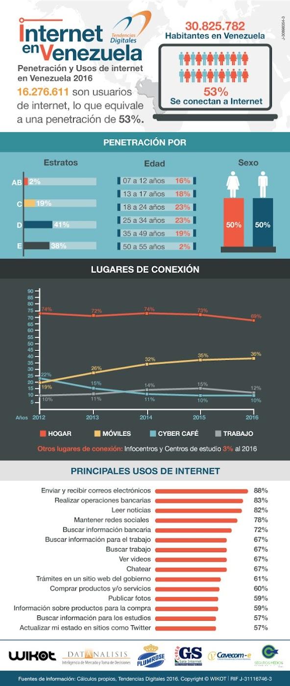 Infografia-Internet-en-Venezuela