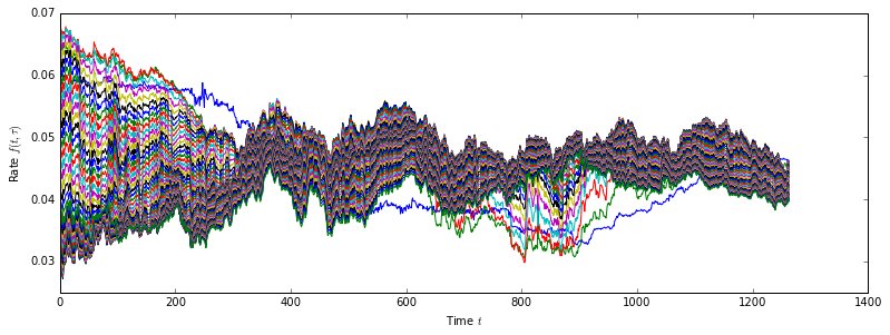 Quantitative & Financial: Heath Jarrow Morton Multi Factor Model