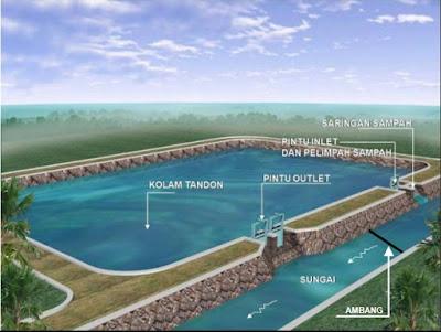 Kolam Retensi atau Retarding Basin Adalah