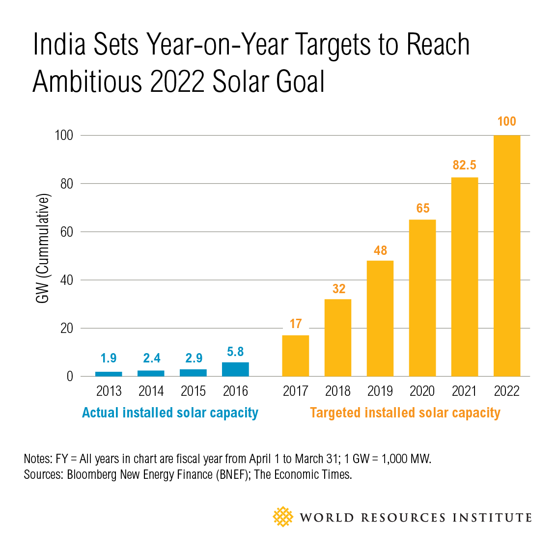 3 Place In India Solar Training For Pv Installers Center