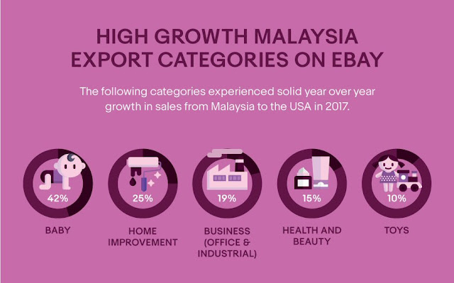 High growth Malaysia export categories on eBay