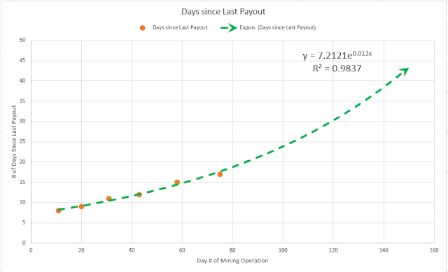 Ethereum Mining Payout Frequency Projection
