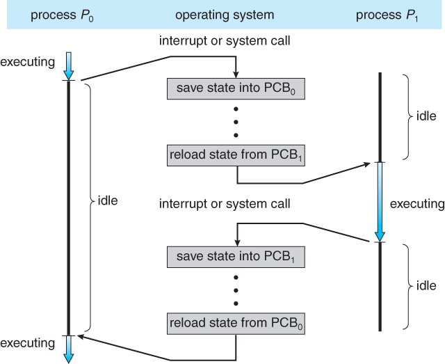 Introduction of Process,Process states, and process control block ...