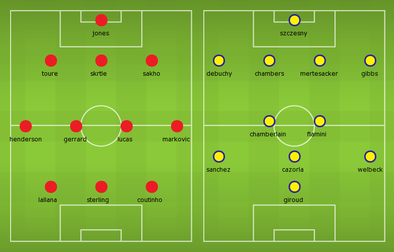 Possible Line-ups, Stats, Team News Liverpool vs Arsenal