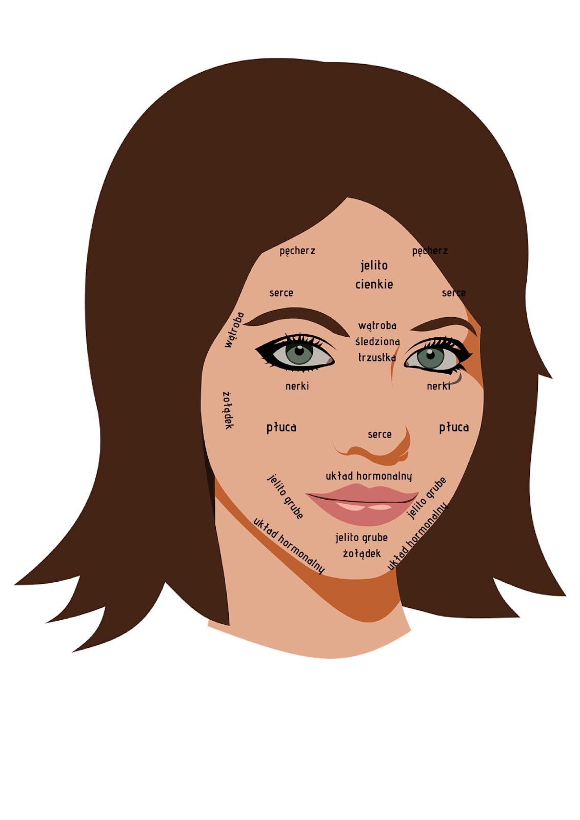 wypryski na twarzy a narządy wewnętrzne
