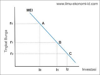 Faktor-Faktor yang Mempengaruhi Tingkat Investasi