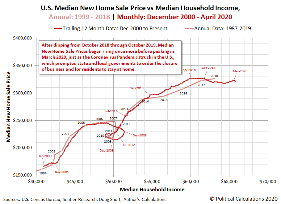 U.S. Median New Home Sale Price vs Median Household Income, Annual: 1999 - 2018 | Monthly: December 2000 - April 2020