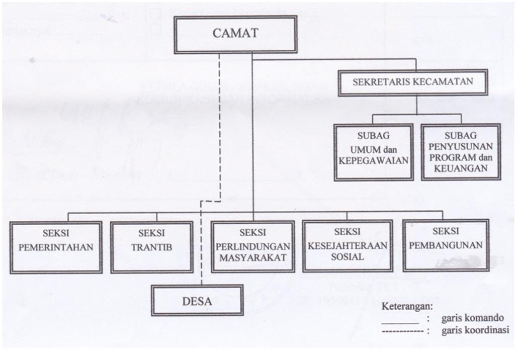 Struktur Organisasi Pemerintahan Kecamatan Plered ~ PLERED