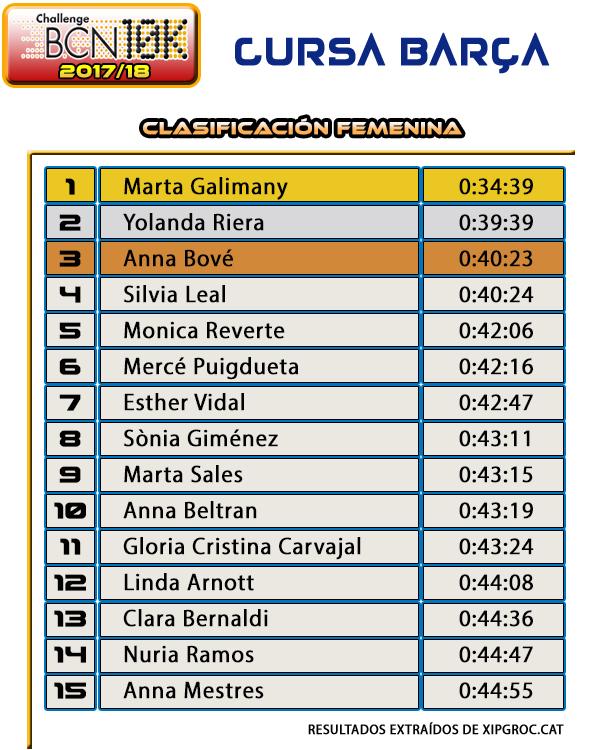 Clasificación Femenina - Cursa Barça 2017