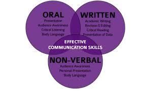 Professional Presentations Sawf Educational Academy