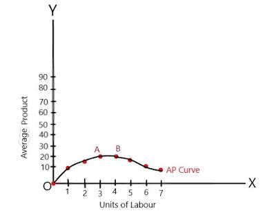 AP-Curve