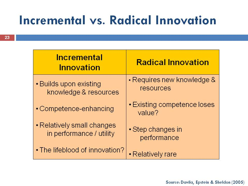 Radical Classroom Design ~ From jugaad to systematic innovation disruptive radical