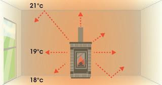 Движение теплого воздуха от камина