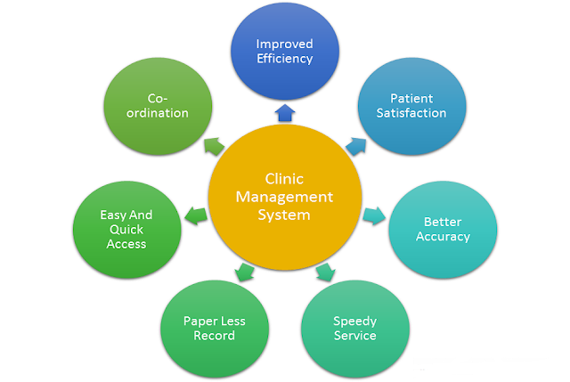 Seven causes Why Clinic Management System Is Essential In Healthcare.