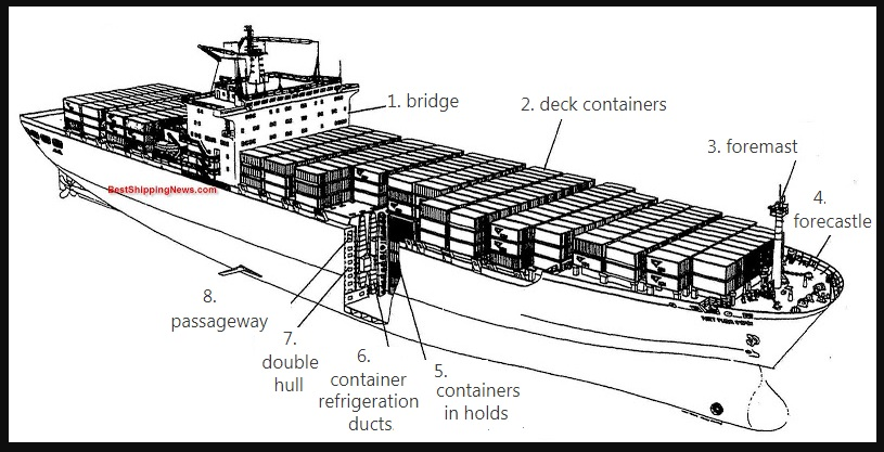 freighter ship diagram