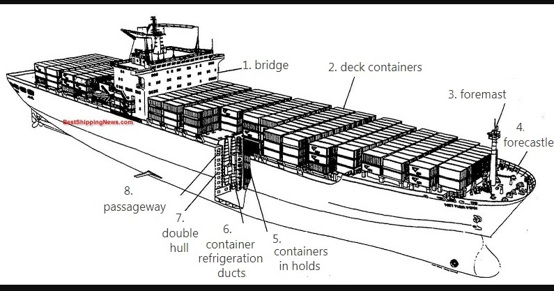 Technical English for Navigation: Container ship parts