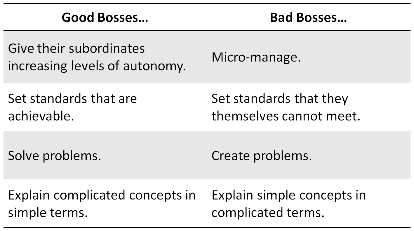 a bad boss day bodederek bad bosses pick favourites communicate poorly misuse their power are usually rude take all the credit for other people s work and usually neglect their