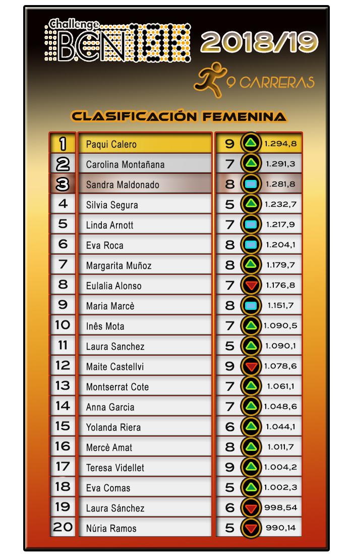 Clasificación Femenina ChallengeBCN10K 2018/19 - 9 carreras